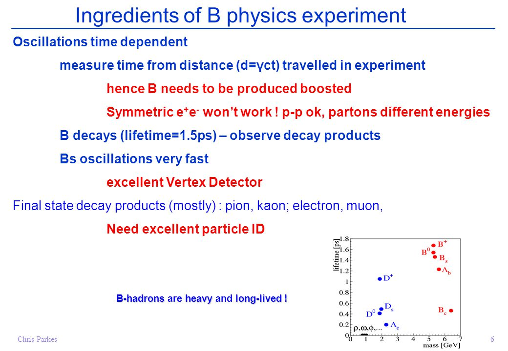 Chris Parkes6 Ingredients of B physics experiment Oscillations time dependent measure time from distance (d=γct) travelled in experiment hence B needs to be produced boosted Symmetric e + e - won't work .