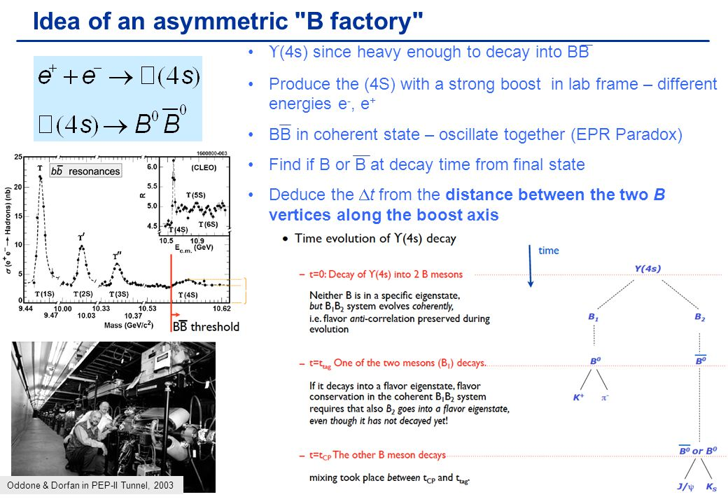 Chris Parkes8 B factories PEP-II (BaBar) and KEKB (Belle) Asymmetric beams  boosted B's Time difference between B decays   z