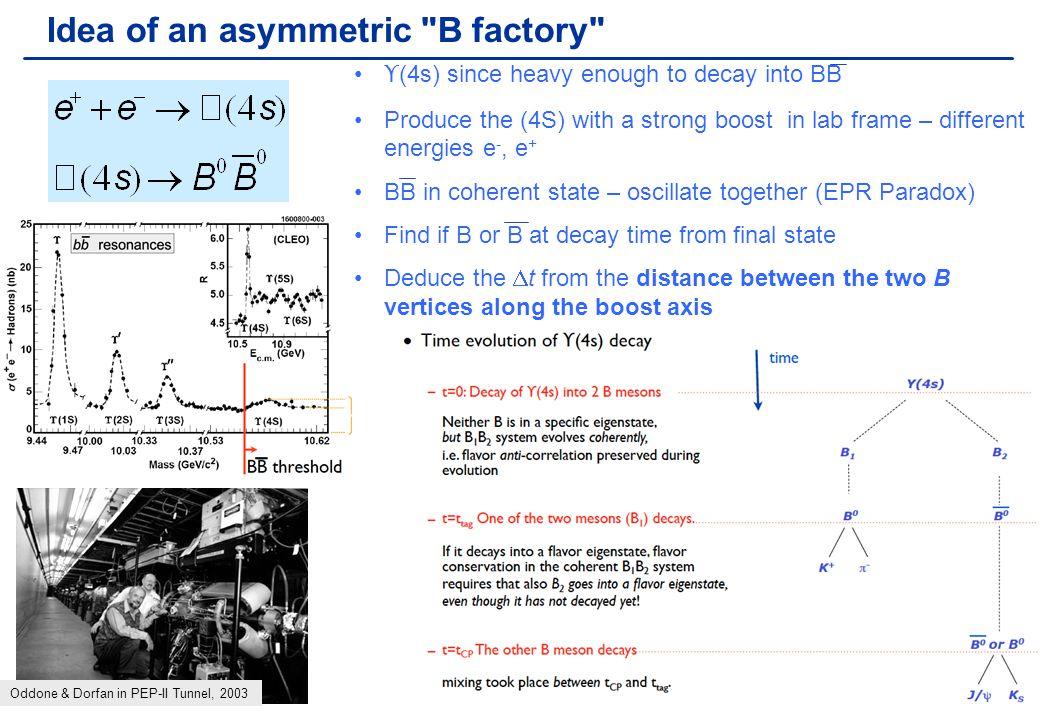 Chris Parkes38 Measurement of sin(2  ) – B 0   decay .