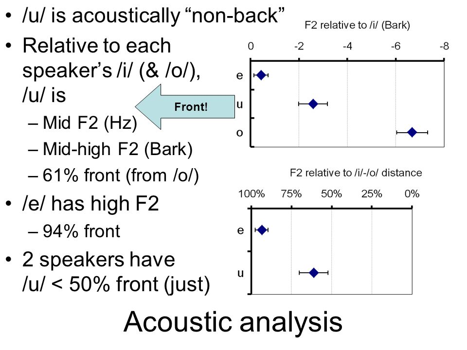 Acoustic analysis Calculate the F2 distance (Bark) from /i/, the vowel with the highest F2 –To /o/, /u/ and /e/ for each speaker –Repeat for a normalised set by treating the /i/-/o/ distance as 100% (corner vowel to corner vowel), which will make comparison to articulation easier Calculate the distance (Bark) from /i/ –To /u/ and /e/ (and /o/) for each speaker –It was hard to measure F1 for /a/, so no normalisation