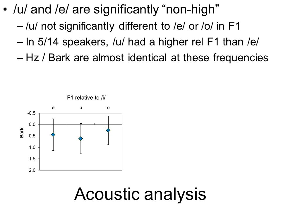 Acoustic analysis /u/ is acoustically non-back Relative to each speaker's /i/ (& /o/), /u/ is –Mid F2 (Hz) –Mid-high F2 (Bark) –61% front (from /o/) /e/ has high F2 –94% front 2 speakers have /u/ < 50% front (just) Front!