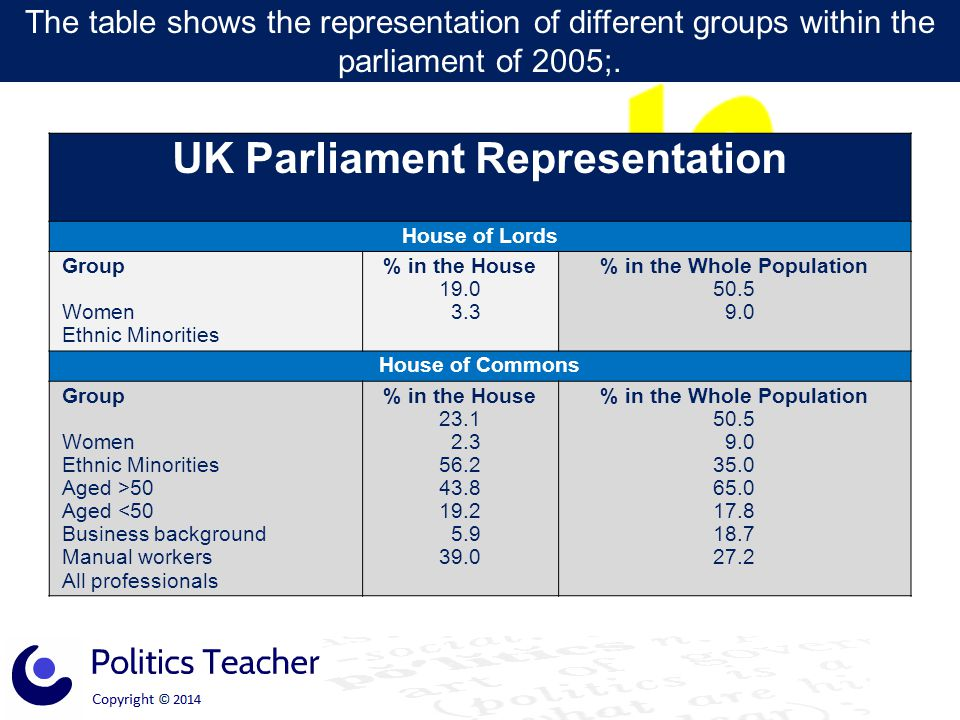 UK Parliament Representation House of Lords Group Women Ethnic Minorities % in the House 19.0 3.3 % in the Whole Population 50.5 9.0 House of Commons