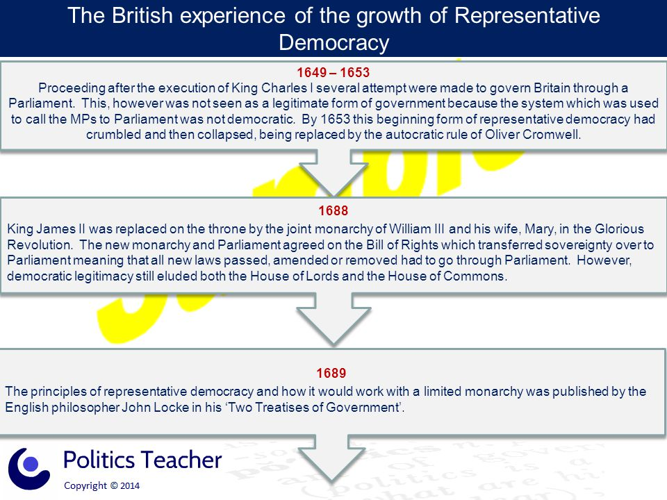 The British experience of the growth of Representative Democracy 1832 The year of The Great Reform Act.