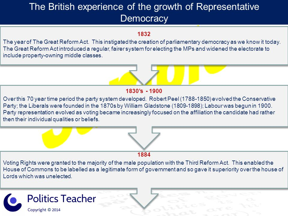 The British experience of the growth of Representative Democracy 1832 The year of The Great Reform Act. This instigated the creation of parliamentary