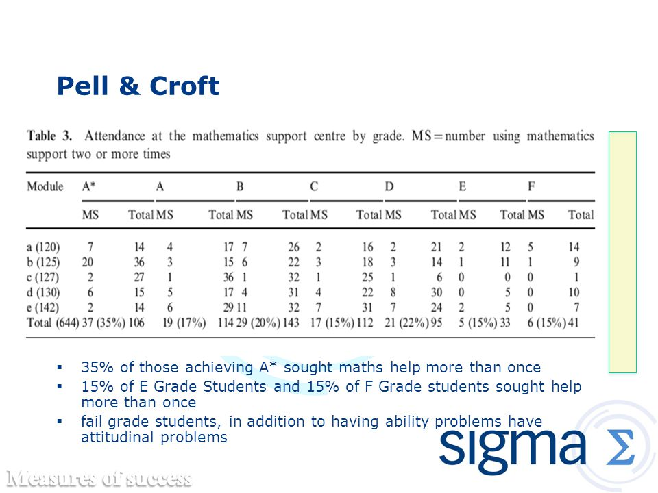Pell & Croft  35% of those achieving A* sought maths help more than once  15% of E Grade Students and 15% of F Grade students sought help more than