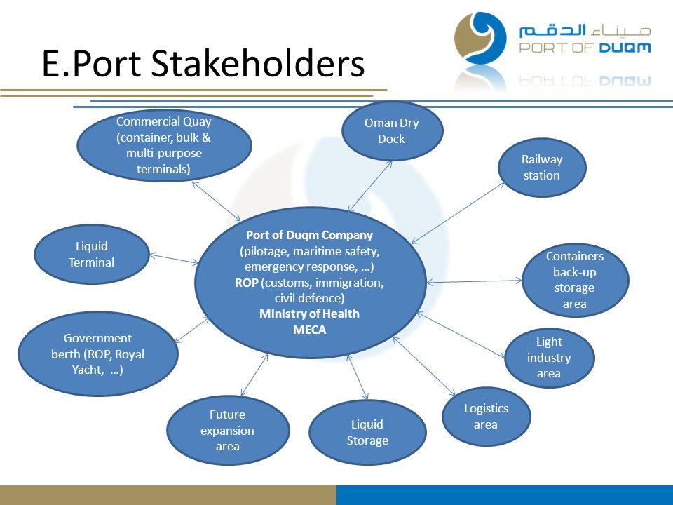 E.Port Stakeholders Port of Duqm Company (pilotage, maritime safety, emergency response, …) ROP (customs, immigration, civil defence) Ministry of Heal