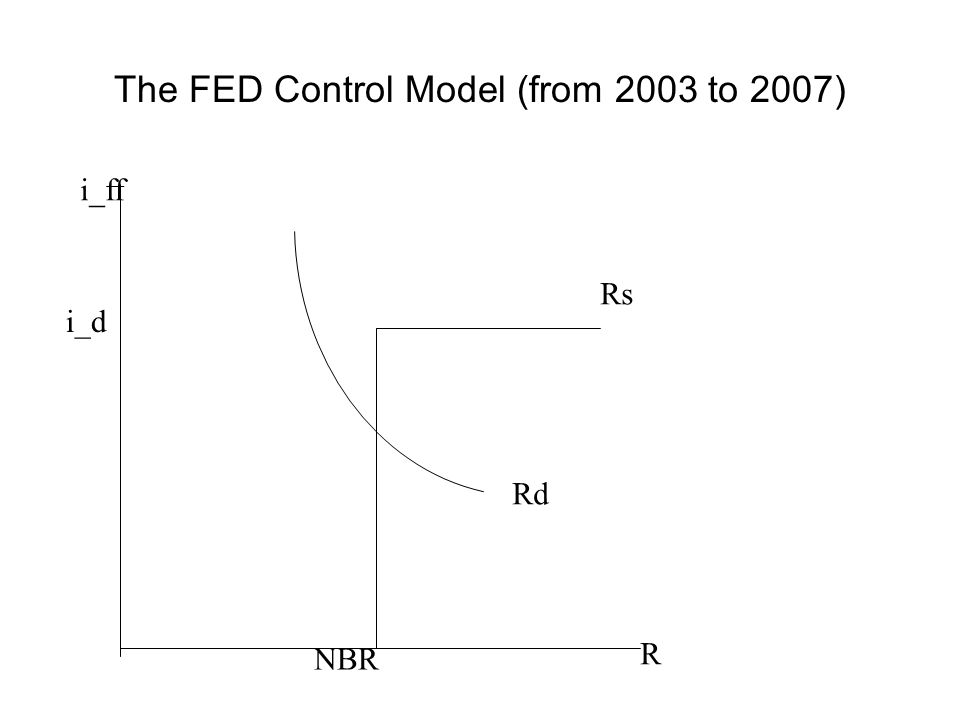 The FED Control Model (from 2003 to 2007) i_ff R NBR i_d Rs Rd