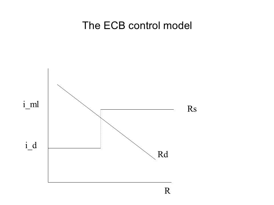 The ECB control model R i_ml i_d Rd Rs