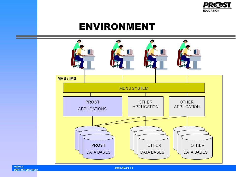 2001-05-29 / 1 VOLVO IT DEPT: 8651 ESKILSTUNA EDUCATION ENVIRONMENT MENU SYSTEM PROST APPLICATIONS OTHER APPLICATION PROST DATA BASES OTHER DATA BASES OTHER DATA BASES MVS / IMS
