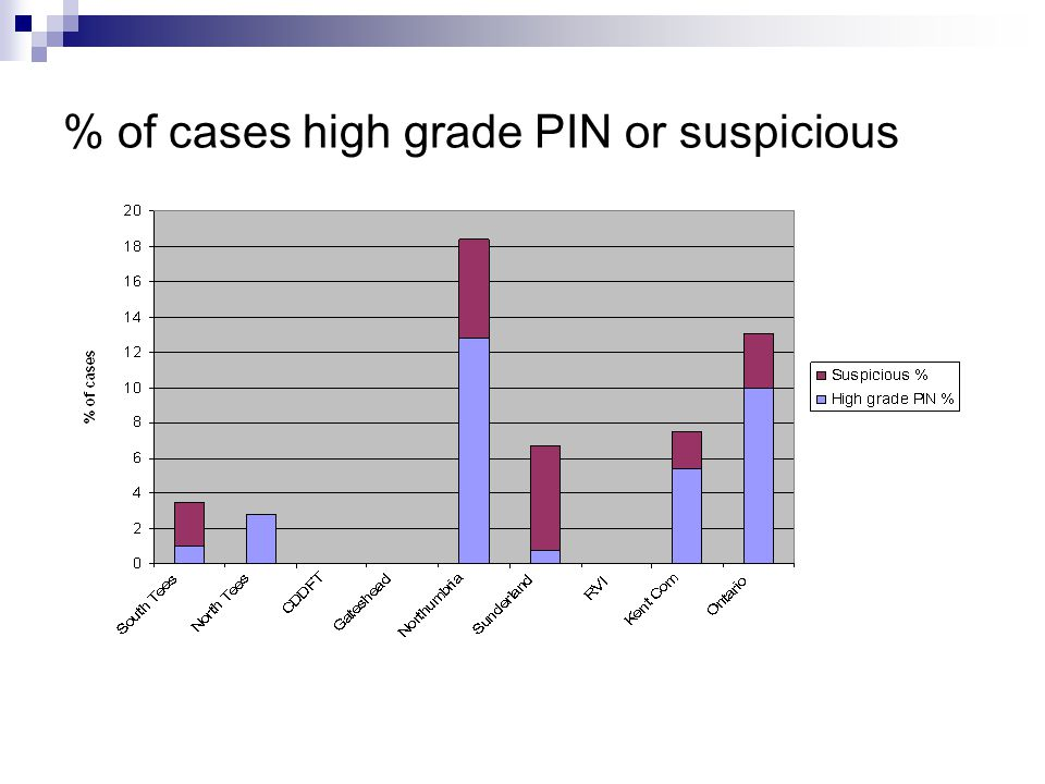 % of cases high grade PIN or suspicious