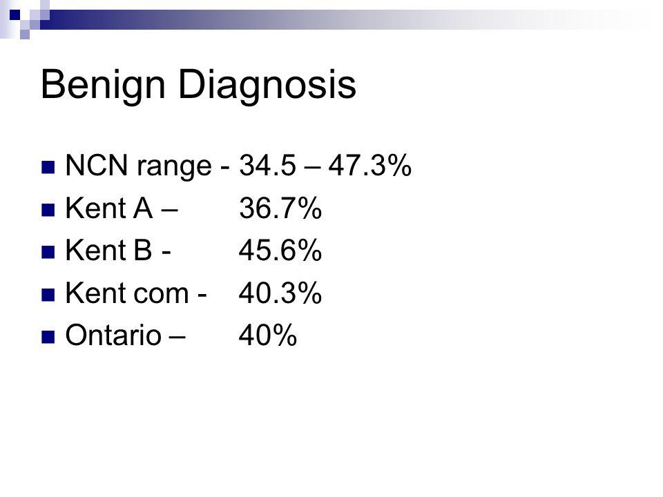 Benign Diagnosis NCN range - 34.5 – 47.3% Kent A – 36.7% Kent B - 45.6% Kent com -40.3% Ontario – 40%