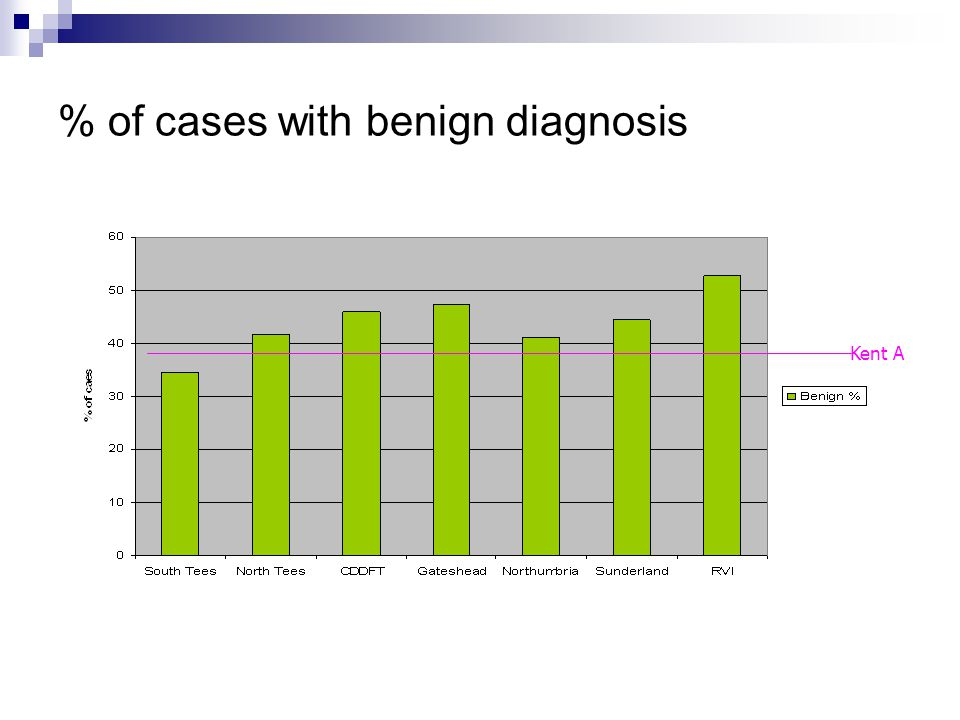 % of cases with benign diagnosis Kent A