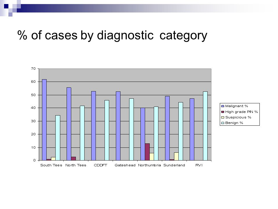 % of cases by diagnostic category