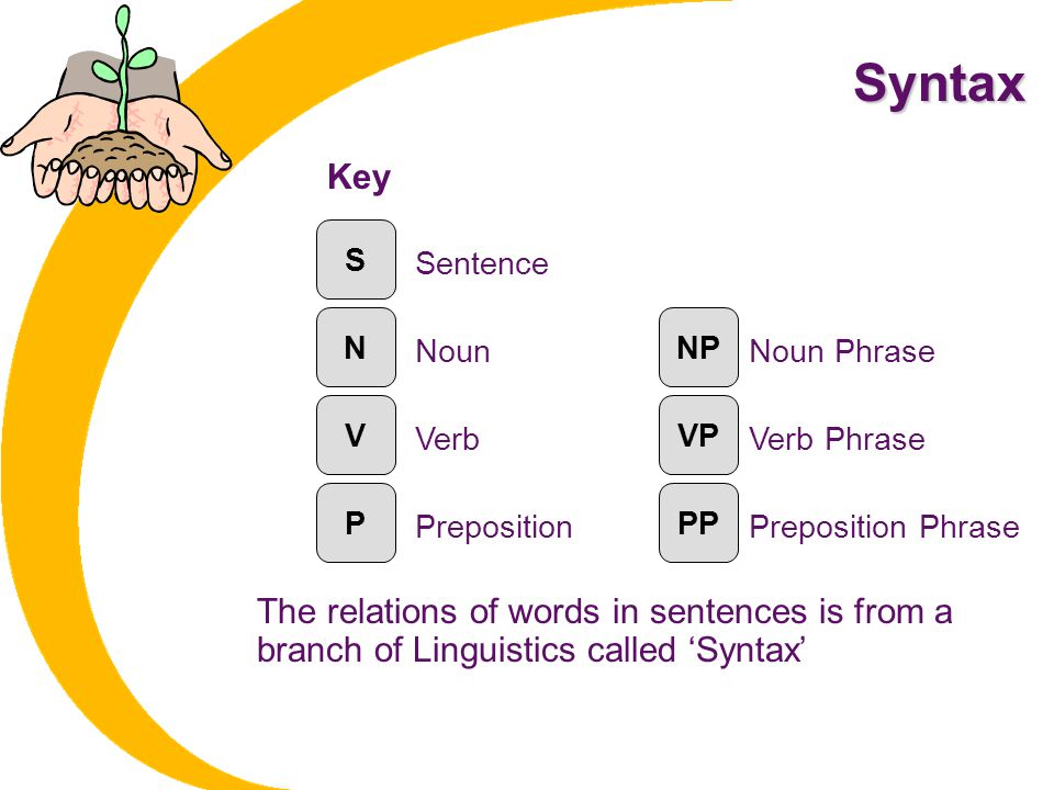 Syntax The relations of words in sentences is from a branch of Linguistics called 'Syntax' S NPN VVP PPP Sentence Noun PhraseNoun Verb PrepositionPrep