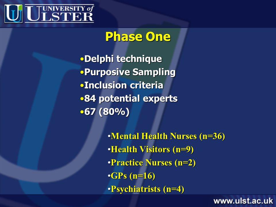 Phase One Delphi techniqueDelphi technique Purposive SamplingPurposive Sampling Inclusion criteriaInclusion criteria 84 potential experts84 potential experts 67 (80%)67 (80%) Mental Health Nurses (n=36)Mental Health Nurses (n=36) Health Visitors (n=9)Health Visitors (n=9) Practice Nurses (n=2)Practice Nurses (n=2) GPs (n=16)GPs (n=16) Psychiatrists (n=4)Psychiatrists (n=4)
