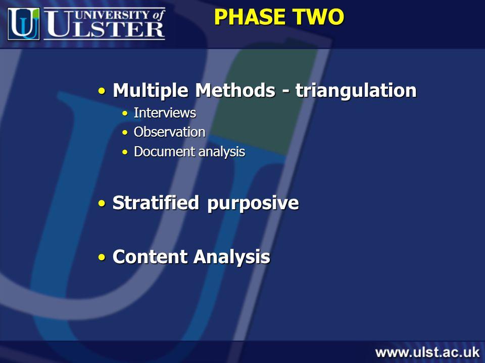 PHASE TWO Multiple Methods - triangulationMultiple Methods - triangulation InterviewsInterviews ObservationObservation Document analysisDocument analysis Stratified purposiveStratified purposive Content AnalysisContent Analysis