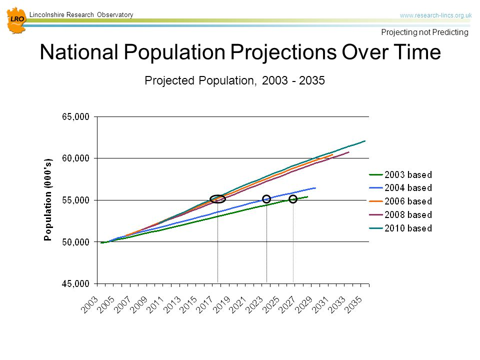 Lincolnshire Research Observatory www.research-lincs.org.uk Projecting not Predicting National Population Projections Over Time Projected Population, 2003 - 2035