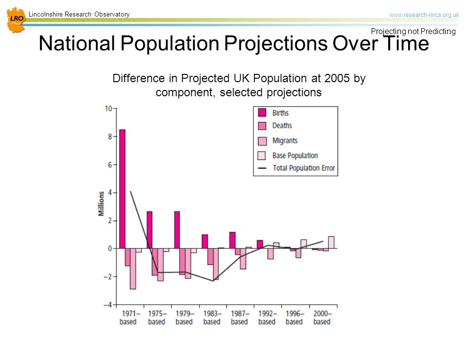 Lincolnshire Research Observatory   Projecting not Predicting Difference in Projected UK Population at 2005 by component, selected projections National Population Projections Over Time