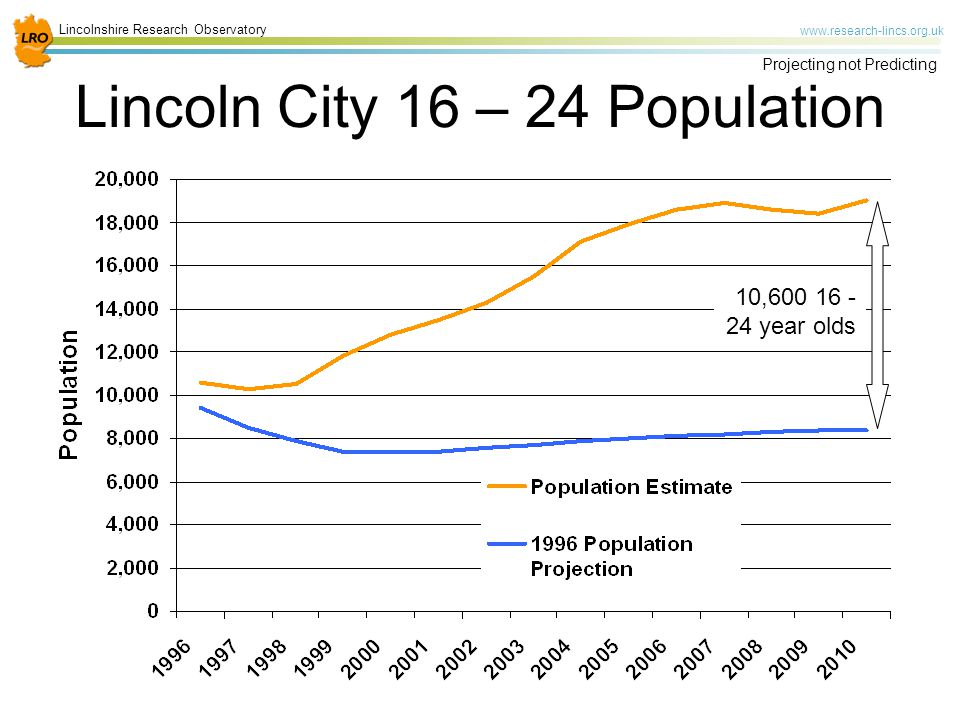 Lincolnshire Research Observatory   Projecting not Predicting Lincoln City 16 – 24 Population 10, year olds
