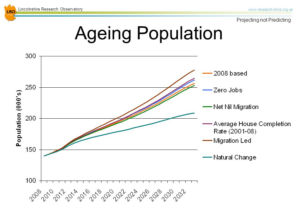 Lincolnshire Research Observatory   Projecting not Predicting Ageing Population