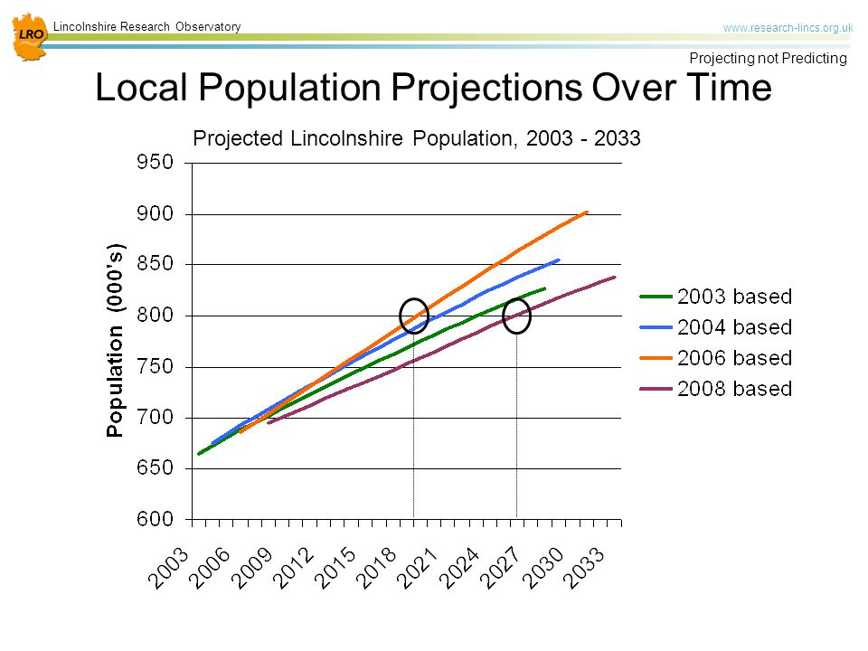 Lincolnshire Research Observatory www.research-lincs.org.uk Projecting not Predicting Local Population Projections Over Time Projected Lincolnshire Population, 2003 - 2033
