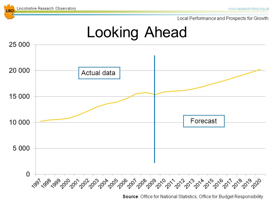 Lincolnshire Research Observatory www.research-lincs.org.uk Local Performance and Prospects for Growth Looking Ahead Actual data Forecast Source: Office for National Statistics, Office for Budget Responsibility