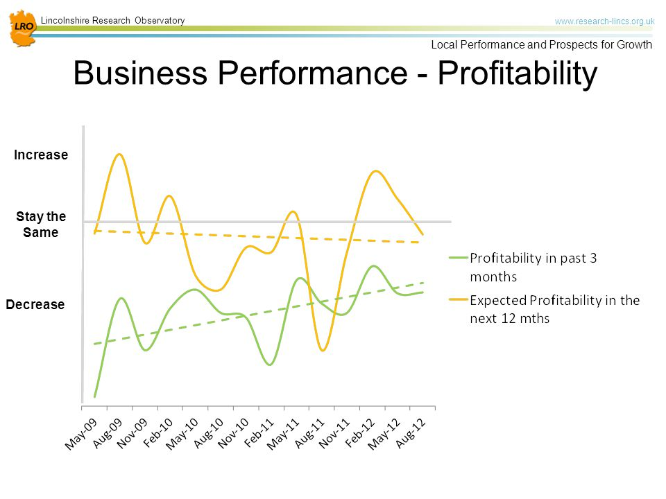 Lincolnshire Research Observatory www.research-lincs.org.uk Local Performance and Prospects for Growth Business Performance - Profitability Stay the Same Increase Decrease