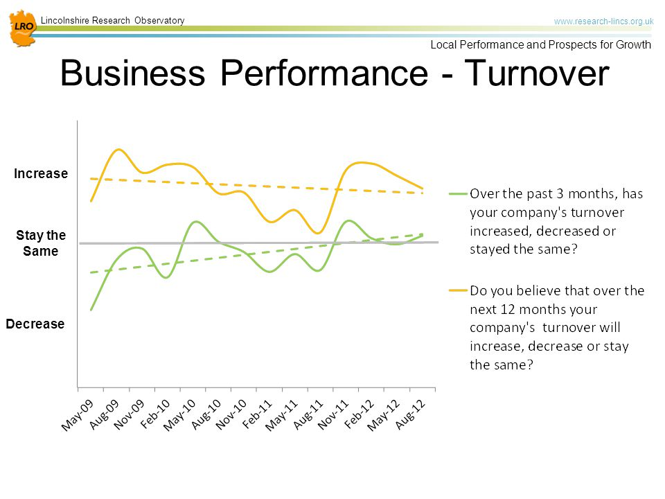 Lincolnshire Research Observatory www.research-lincs.org.uk Local Performance and Prospects for Growth Business Performance - Turnover Stay the Same Increase Decrease