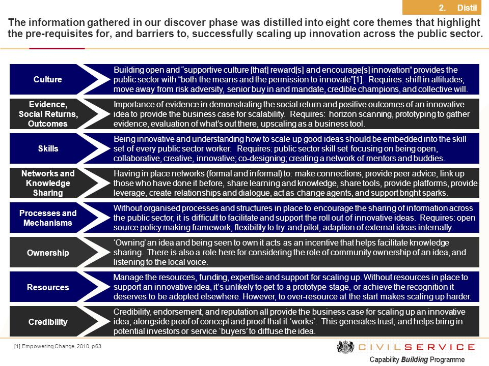 The information gathered in our discover phase was distilled into eight core themes that highlight the pre-requisites for, and barriers to, successful