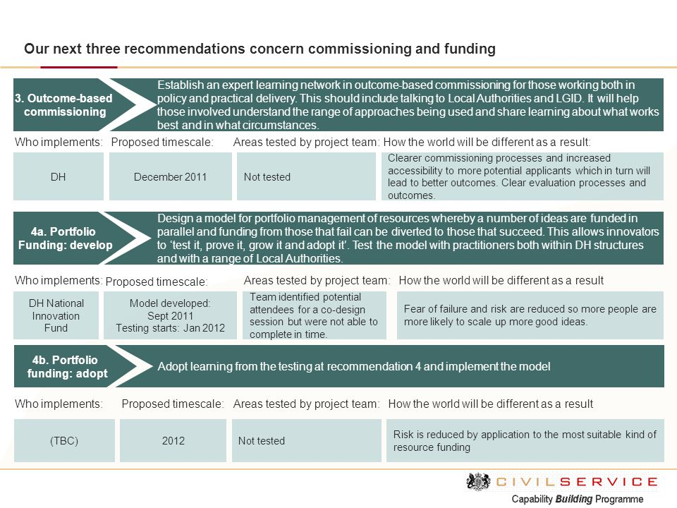 Our next three recommendations concern commissioning and funding 4a. Portfolio Funding: develop Design a model for portfolio management of resources w