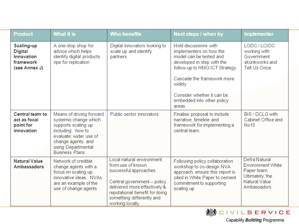 ProductWhat it isWho benefitsNext steps / when byImplementer Scaling-up Digital Innovation framework (see Annex J) A one-stop shop for advice which he