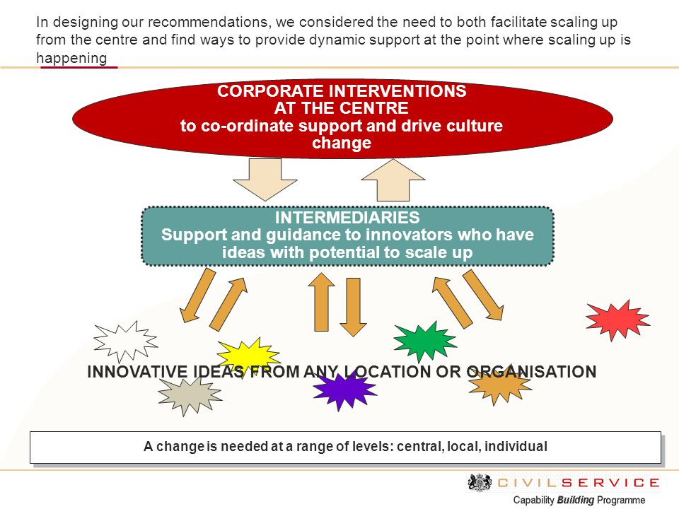 International Case Studies: Australian Government To overcome these barriers, the report recommended a number of tools that can support the diffusion of innovation throughout the public sector, including: strategy, and understanding why scaling up fits within our organisational goals environmental scanning, and going externally to see what innovative ideas are being trialled and implemented elsewhere innovation roles, and having coaches, champions, and sponsors to drive forward the scaling up of innovation people and training, and building an organisation's innovation appetite and capability resources, having these in place to evaluate, trial and implement innovative ideas innovation teams, to provide support, give advice, strengthen the business case, connecting innovators, and providing links to lessons learned idea management systems, and having a process for managing, tracking, progressing, and recording ideas measuring and reporting, and understanding the impacts achieved (and if not, why not), and identifying and celebrating the successes, evaluation, and recording lessons learned awards, which provide recognition for innovation, and also information that can inform future innovation Innovation is a core concept of the Australian Government's drive for high performing public services.