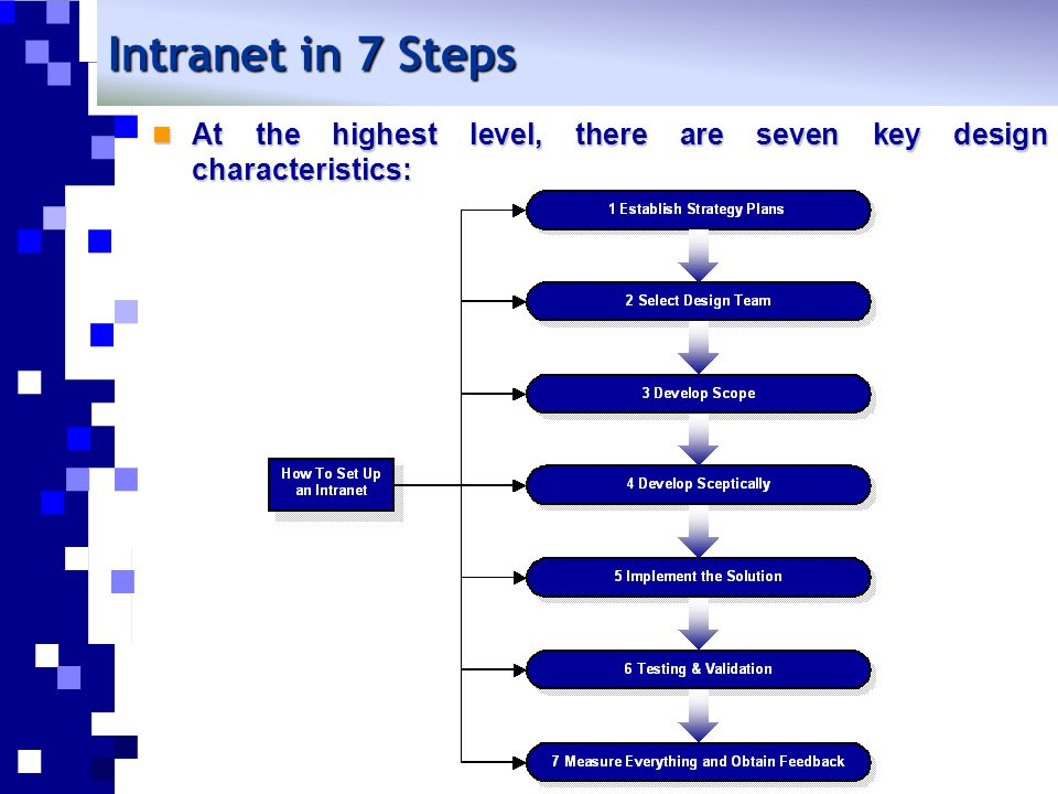 1.Establish strategy plans Strategy plans play a part in the implementation of Intranets.