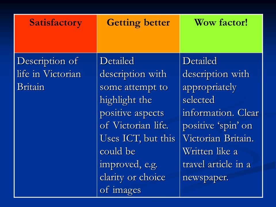 SatisfactoryGetting betterWow factor! Description of life in Victorian Britain Detailed description with some attempt to highlight the positive aspect