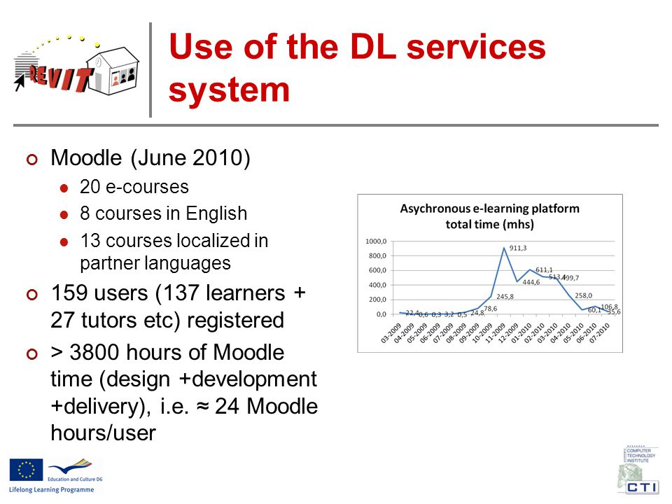 Use of the DL services system Moodle (June 2010) 20 e-courses 8 courses in English 13 courses localized in partner languages 159 users (137 learners + 27 tutors etc) registered > 3800 hours of Moodle time (design +development +delivery), i.e.