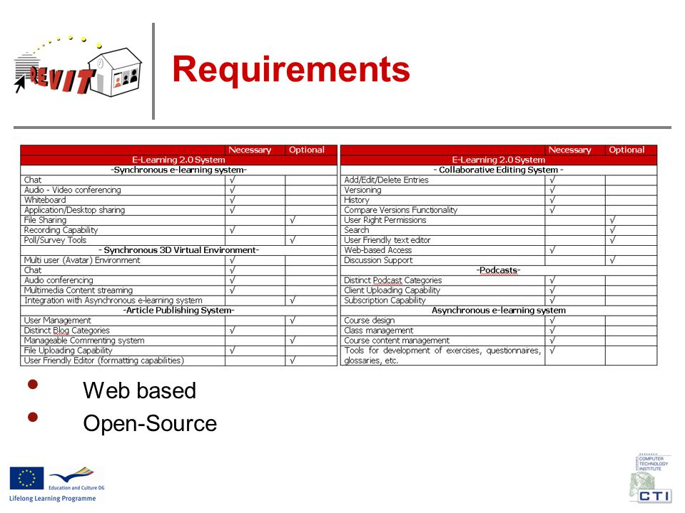 Use of the DL services system Wiki 129 registered users 975 posts (whatever editing on any page) Most edited page: Design of the Introductory Course Peak use of the Wiki in June 2009 (during IC development)