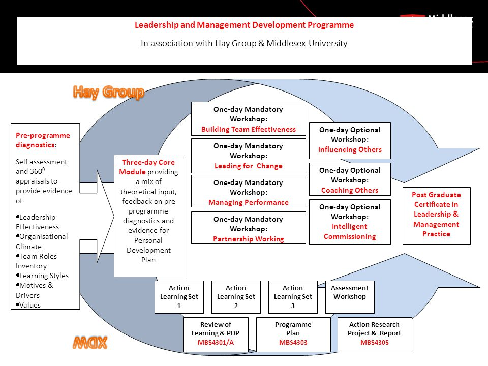 Leadership and Management Development Programme In association with Hay Group & Middlesex University Pre-programme diagnostics: Self assessment and 360 0 appraisals to provide evidence of  Leadership Effectiveness  Organisational Climate  Team Roles Inventory  Learning Styles  Motives & Drivers  Values Three-day Core Module providing a mix of theoretical input, feedback on pre programme diagnostics and evidence for Personal Development Plan One-day Mandatory Workshop: Building Team Effectiveness One-day Mandatory Workshop: Leading for Change One-day Mandatory Workshop: Managing Performance One-day Mandatory Workshop: Partnership Working One-day Optional Workshop: Influencing Others One-day Optional Workshop: Coaching Others One-day Optional Workshop: Intelligent Commissioning Action Learning Set 1 Action Learning Set 2 Action Learning Set 3 Assessment Workshop Review of Learning & PDP MBS4301/A Programme Plan MBS4303 Action Research Project & Report MBS4305 Post Graduate Certificate in Leadership & Management Practice