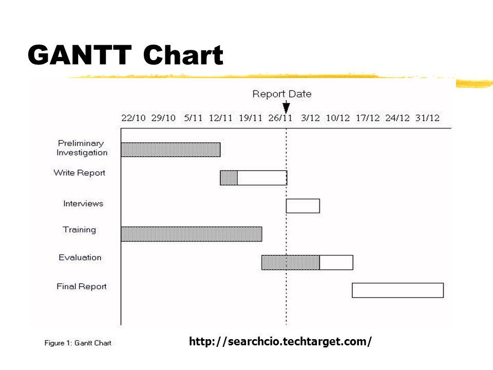 GANTT Chart http://searchcio.techtarget.com/