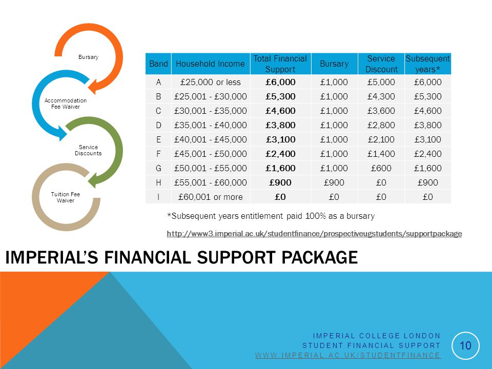 10 IMPERIAL COLLEGE LONDON STUDENT FINANCIAL SUPPORT WWW.IMPERIAL.AC.UK/STUDENTFINANCE IMPERIAL'S FINANCIAL SUPPORT PACKAGE Bursary Accommodation Fee
