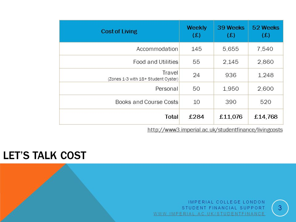 LET'S TALK COST Cost of Living Weekly (£) 39 Weeks (£) 52 Weeks (£) Accommodation1455,6557,540 Food and Utilities552,1452,860 Travel (Zones 1-3 with 1
