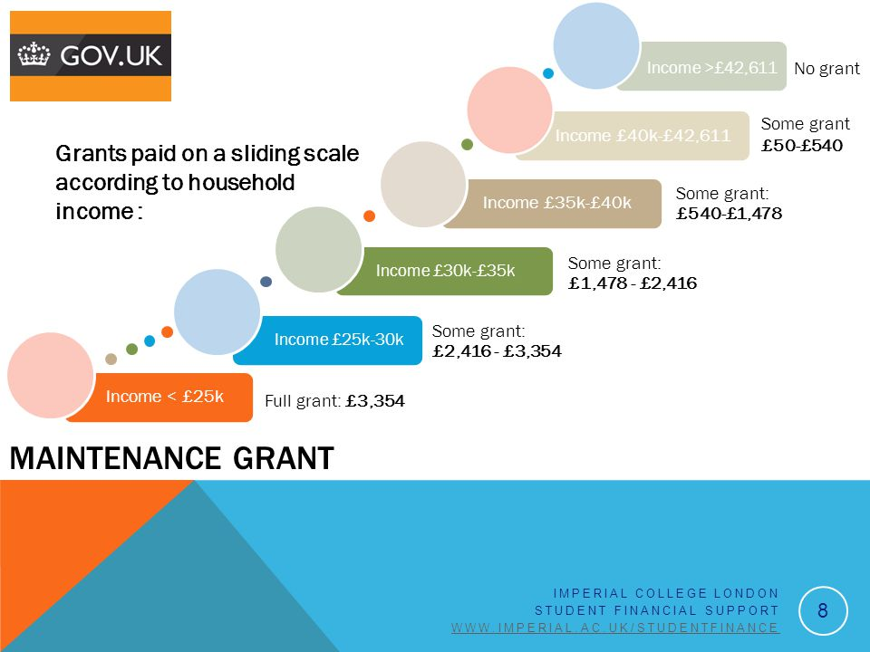 Income £40k-£42,611 MAINTENANCE GRANT Grants paid on a sliding scale according to household income : 8 IMPERIAL COLLEGE LONDON STUDENT FINANCIAL SUPPORT WWW.IMPERIAL.AC.UK/STUDENTFINANCE Income < £25k Full grant: £3,354 Income £25k-30k Some grant: £2,416 - £3,354 Income £30k-£35k Some grant: £1,478 - £2,416 Income £35k-£40k Some grant: £540-£1,478 Some grant £50-£540 No grant Income >£42,611