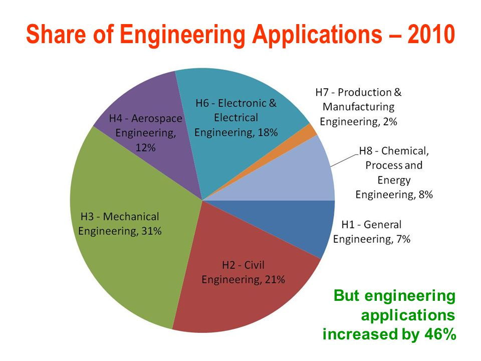 Share of Engineering Applications – 2010 But engineering applications increased by 46%