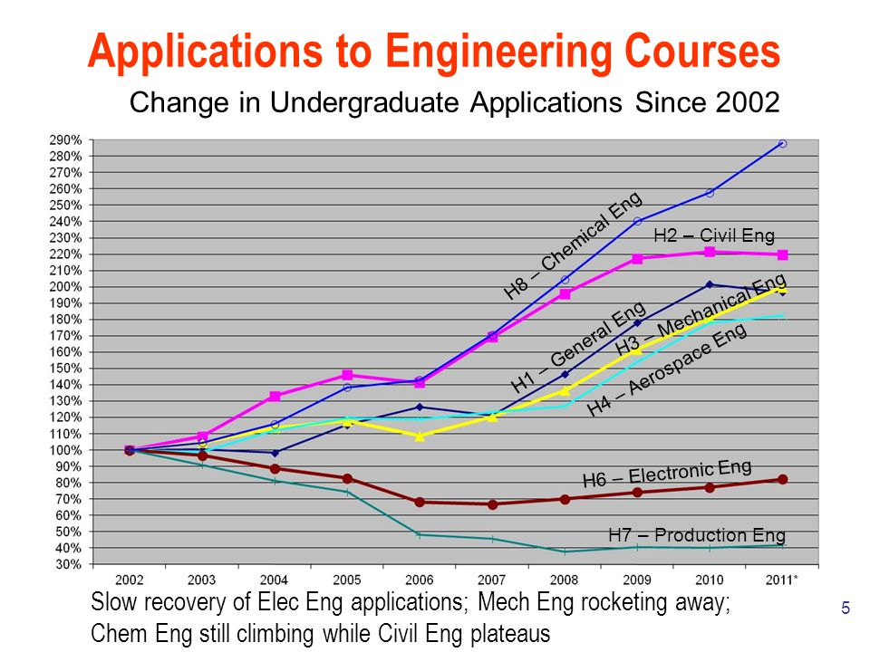 5 Applications to Engineering Courses Change in Undergraduate Applications Since 2002 H2 – Civil Eng H8 – Chemical Eng H1 – General Eng H4 – Aerospace Eng H3 – Mechanical Eng H6 – Electronic Eng H7 – Production Eng Slow recovery of Elec Eng applications; Mech Eng rocketing away; Chem Eng still climbing while Civil Eng plateaus