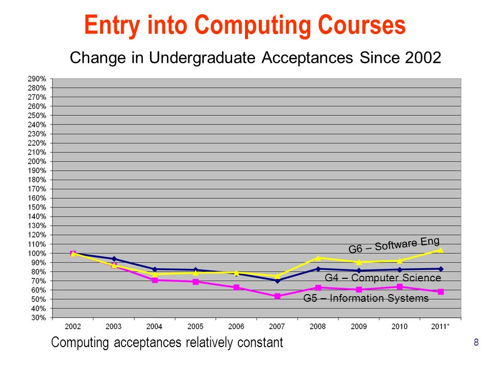 8 Entry into Computing Courses G5 – Information Systems G6 – Software Eng G4 – Computer Science Change in Undergraduate Acceptances Since 2002 Computing acceptances relatively constant