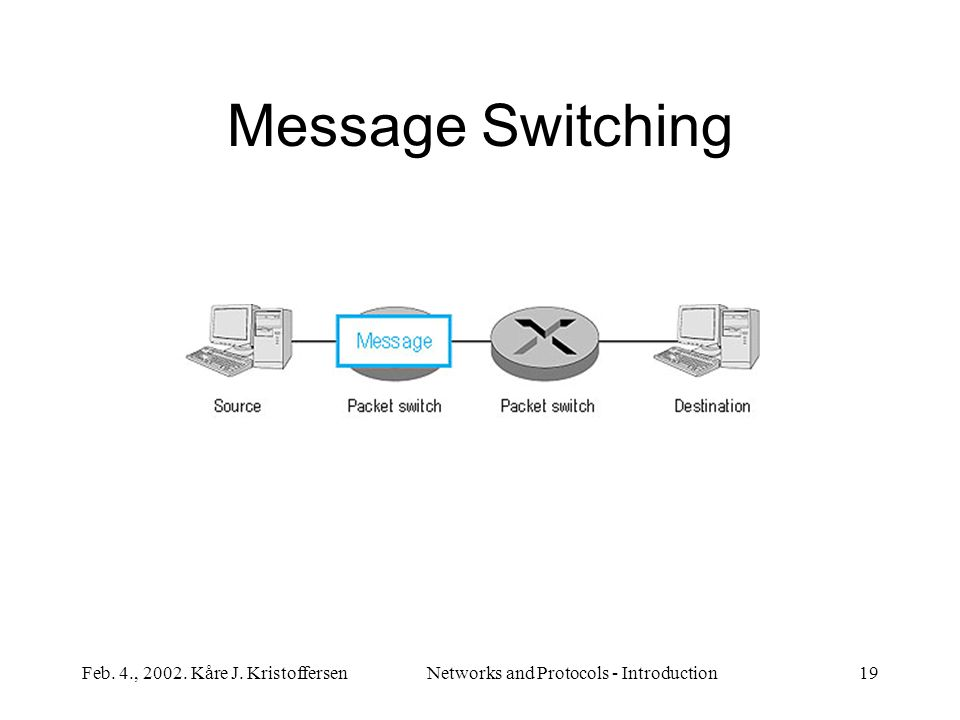 Feb. 4., 2002. Kåre J. KristoffersenNetworks and Protocols - Introduction19 Message Switching
