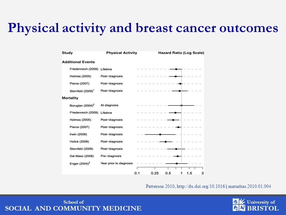 School of SOCIAL AND COMMUNITY MEDICINE University of BRISTOL Physical activity and breast cancer outcomes Patterson 2010, http://dx.doi.org/10.1016/j.maturitas.2010.01.004
