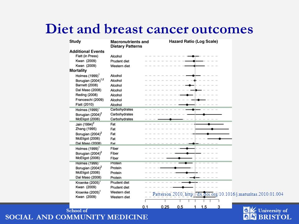 School of SOCIAL AND COMMUNITY MEDICINE University of BRISTOL Diet and breast cancer outcomes Patterson 2010, http://dx.doi.org/10.1016/j.maturitas.2010.01.004