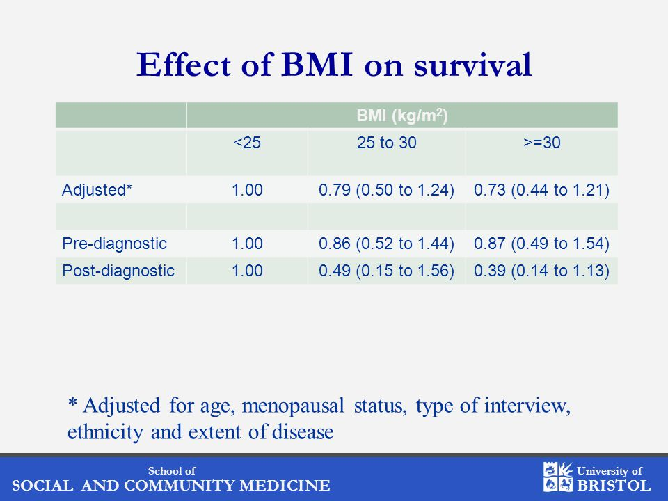 School of SOCIAL AND COMMUNITY MEDICINE University of BRISTOL Effect of BMI on survival BMI (kg/m 2 ) <2525 to 30>=30 Adjusted*1.000.79 (0.50 to 1.24)0.73 (0.44 to 1.21) Pre-diagnostic1.000.86 (0.52 to 1.44)0.87 (0.49 to 1.54) Post-diagnostic1.000.49 (0.15 to 1.56)0.39 (0.14 to 1.13) * Adjusted for age, menopausal status, type of interview, ethnicity and extent of disease