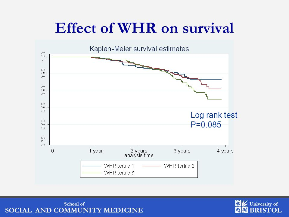School of SOCIAL AND COMMUNITY MEDICINE University of BRISTOL Effect of WHR on survival Log rank test P=0.085