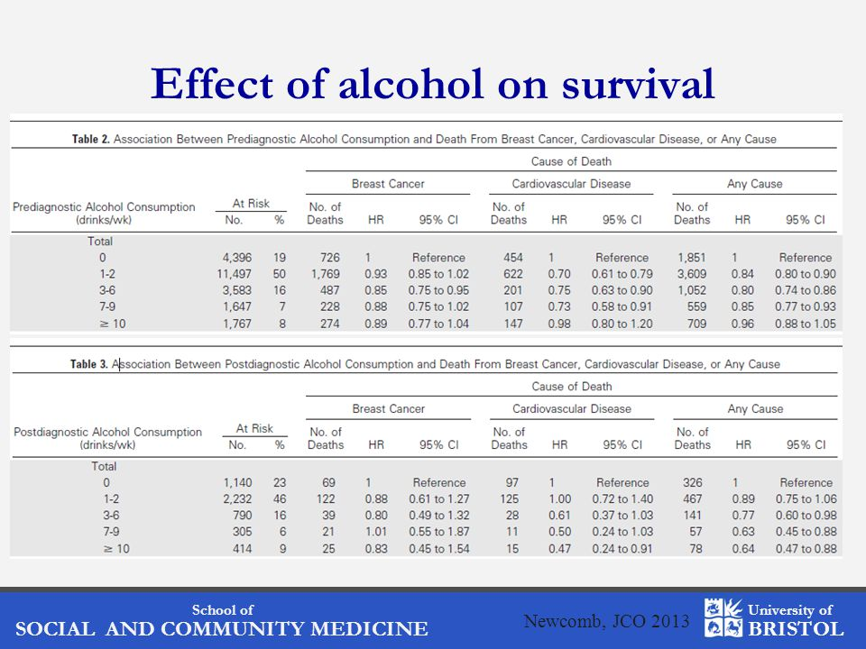 School of SOCIAL AND COMMUNITY MEDICINE University of BRISTOL Effect of alcohol on survival Newcomb, JCO 2013